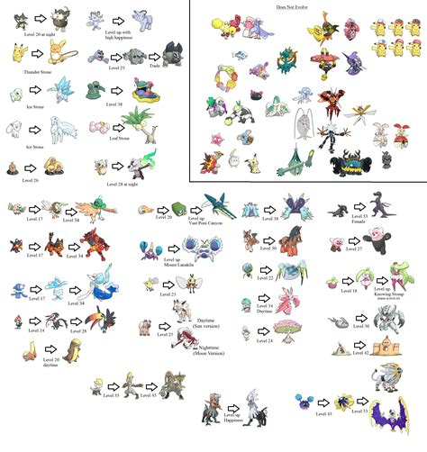 4chan Slang Essay by Evolution Methods For New Pok 233 Mon Sun And Moon Your Meme