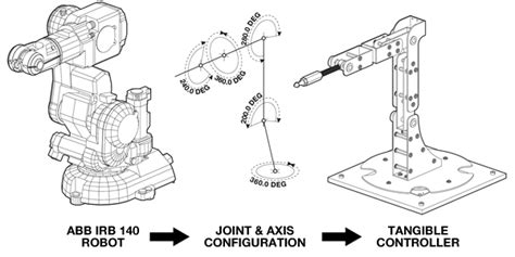 joint design definition a five axis robotic motion controller for designers lift