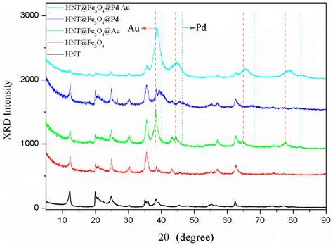 xrd pattern of halloysite nanomaterials free full text aupd bimetallic