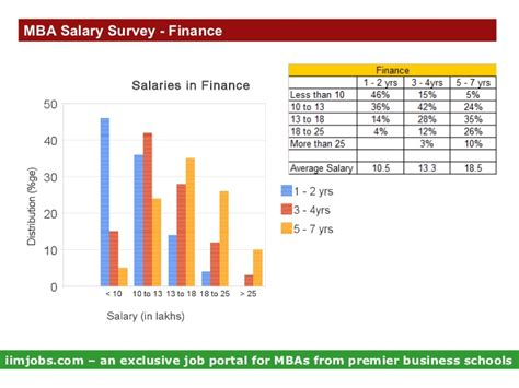 Mba Salries by Mba Salary Survey