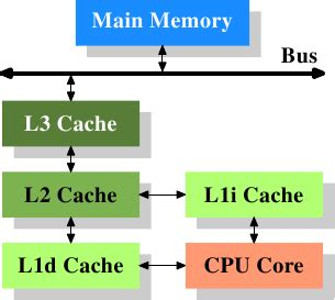 memory part 2: cpu caches [lwn.net]