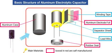 describe the construction of a capacitor nippon chemi con corporation what is capacitor