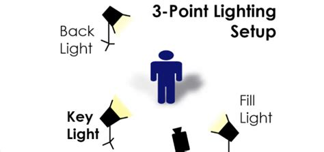 three point lighting setup three point lighting related keywords three point
