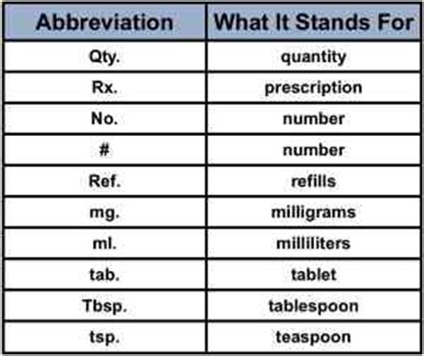 medication usage abbreviations medfriendly com