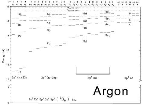 orbital diagram for argon argon orbital diagram for argon
