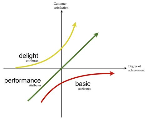 kano diagram ux and the kano model articles baymard institute