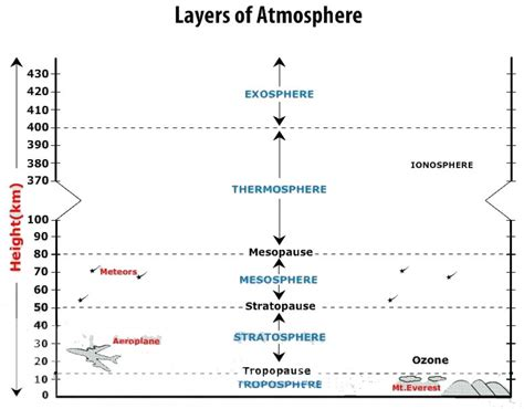 layers of the atmosphere diagram class vii summative assessment ii geography answer key
