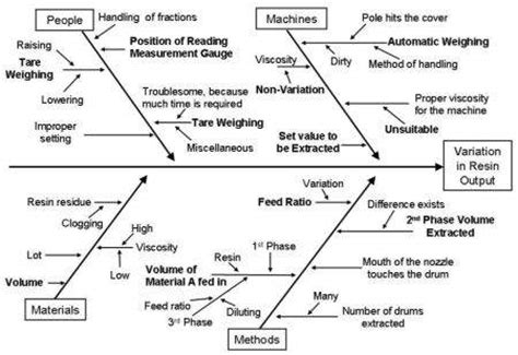 how to use a cause and effect diagram cause and effect diagram ishikawa fishbone diagram