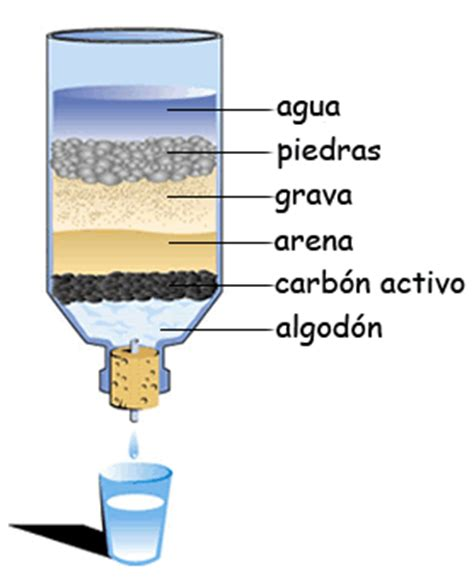 Prcticas Del Agua