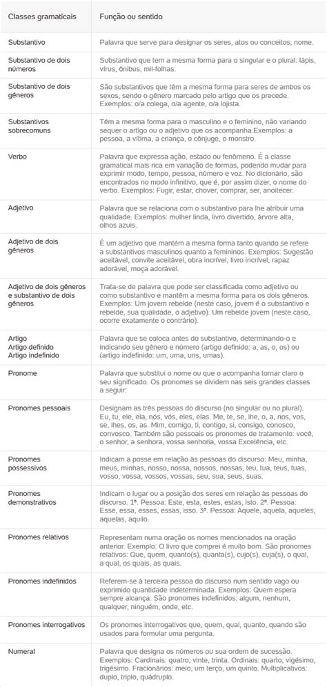 Classes Gramaticais variáveis: Substantivo, verbo