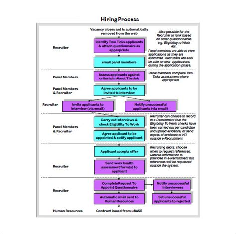 process flow template employee recruitment process flowchart create a flowchart