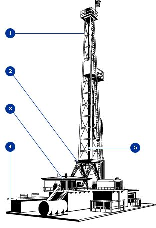 drilling | blue flame energy corporation