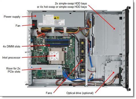 Lenovo Thinkserver X3250 M5 Rack 1u E3 1220v3 1x4gb 1x1tb Sata system x3250 m4 product guide withdrawn product gt lenovo