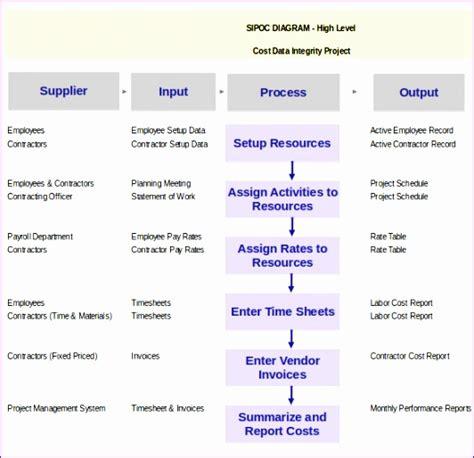 Fantastisch Sipoc Vorlage Excel Zeitgen 246 Ssisch Entry Sipoc Pdf