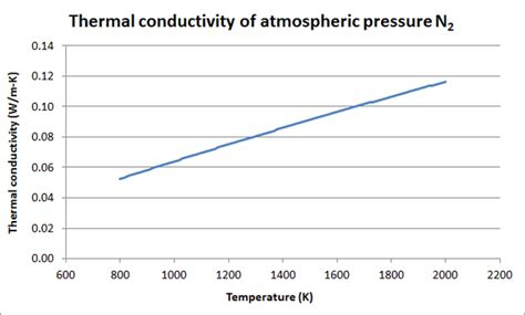 si unit of thermal resistance how do nitrogen and oxygen s propensity to conduct heat change as it is heated from the room