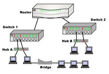 tutorial of differences between hub, bridge, switch and router