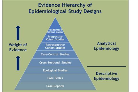 Are Epidemiology Studies Good Tools For Evaluating