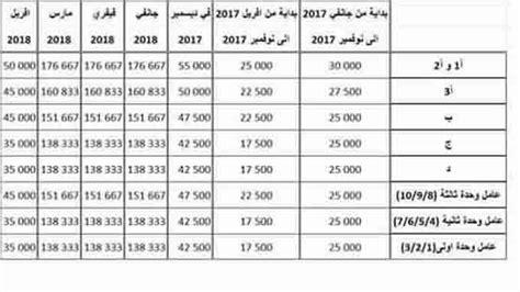 Grille Salaire Infirmier Catégorie A by Grille Des Salaire De La Fonction Publique Algerie L Ugtt