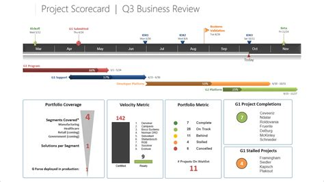Project Management Scorecard Template by Project Project Scorecard Template