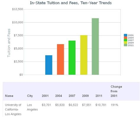 Mba Tuition Cost Ucla by Ucla Faculty Association Database On California Higher Ed