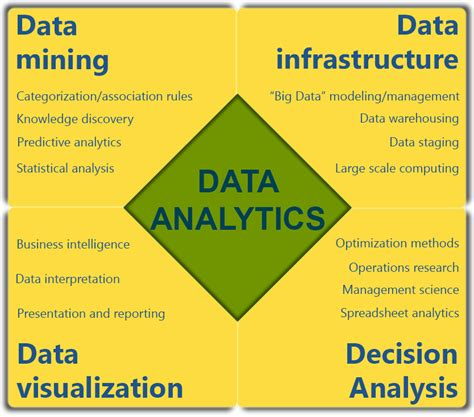 resume job description com top data analytics skills required to become a data analyst