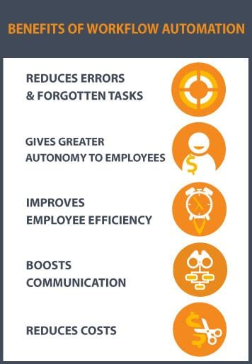 workflow benefits to workflow or not to workflow why your business could