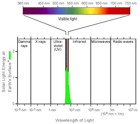 t5 grow bulb spectral chart t5 grow lights lighting spectrum chart lighting ideas