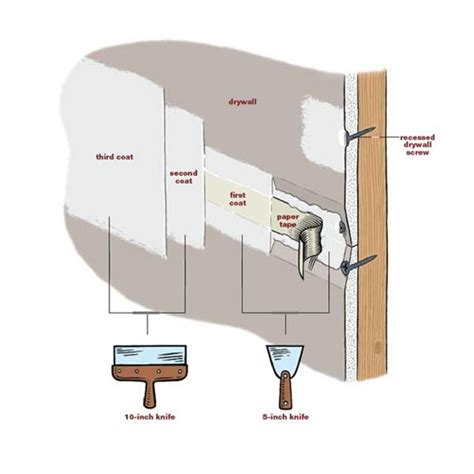 diy drywall mudding and taping how to mud drywall joints diy projects