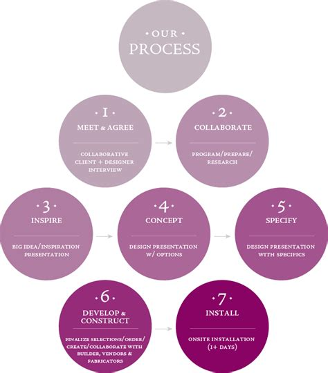 The Interior Design Process interior design process interior design