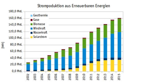 Durchschnittlicher Stromverbrauch 5 Personen Haushalt 4565 by Durchschnittlicher Stromverbrauch Solarautonomie