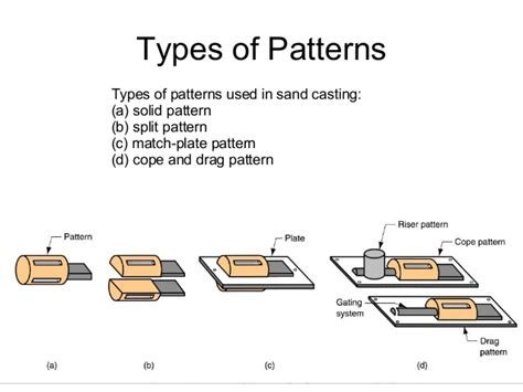 types of pattern allowances ppt foundry basics
