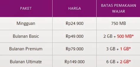Paket Modem Axis Unlimited paket axis unlimited terbaik 2014 infotech review