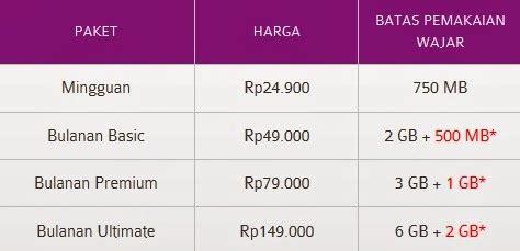 Perdana Unlimited Bolt 30 Hari Unlimited Murah paket axis unlimited terbaik 2014 tutorial