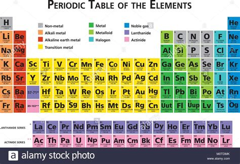 tavola di mendeleev mendeleev periodic table stock photos mendeleev periodic