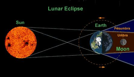what is a total lunar eclipse? light on vedic astrology