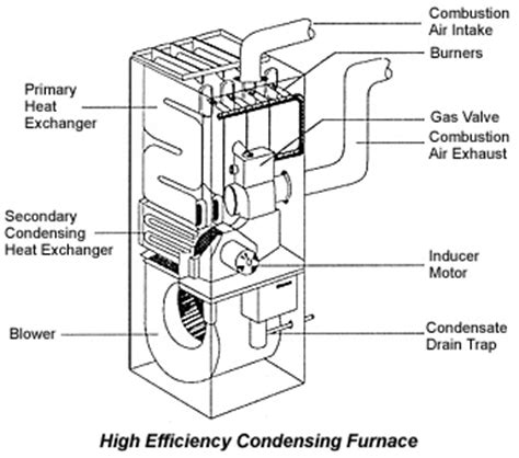 home heating efficient furnaces building doctors los