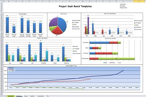 Microsoft Excel Dashboard Templates Projectmanagersinn Microsoft Project Dashboard Templates