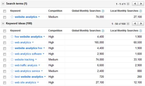 adsense keyword research 6 indispensable free freemium seo tools
