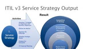 service strategy template the 4 ps of service strategy but my take is the 5th one