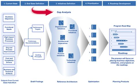enterprise architecture roadmap template how to build a roadmap gap analysis hub designs magazine