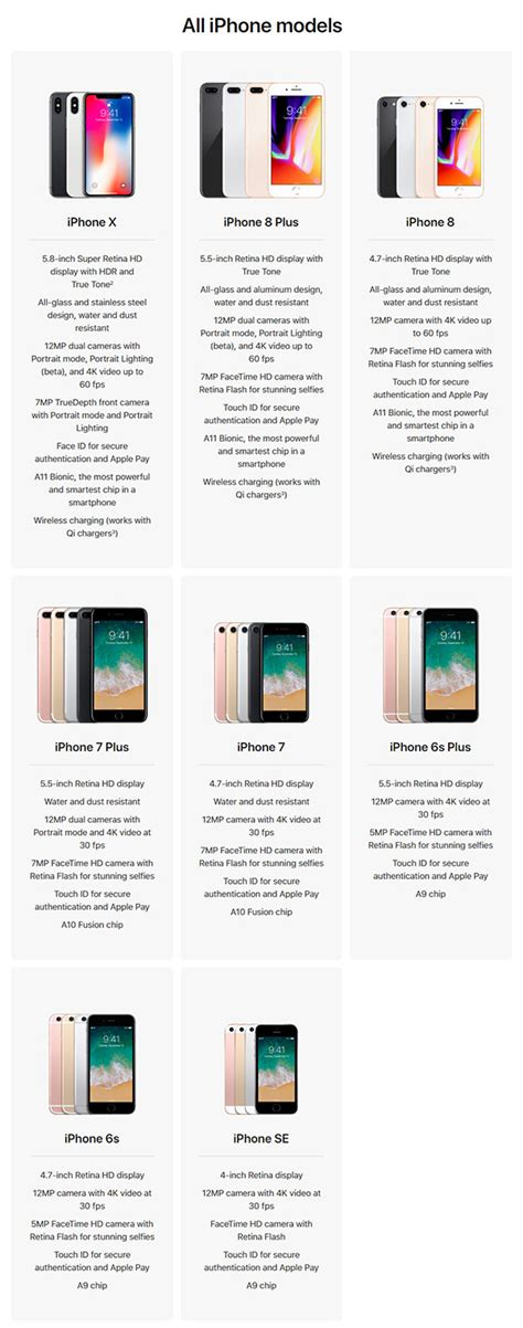 iphone x vs iphone 8 vs 8 plus vs iphone 7 specs comparison redmond pie