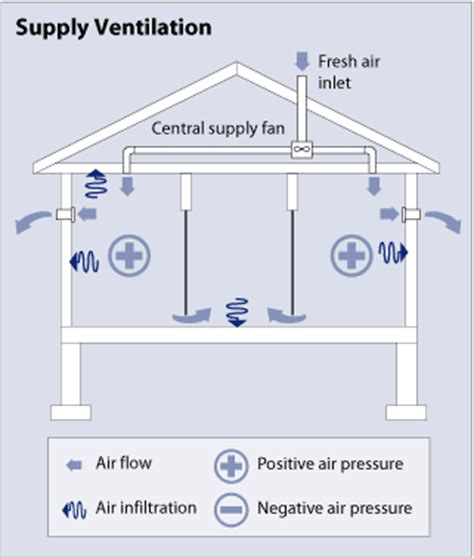 Types of Ventilation Systems