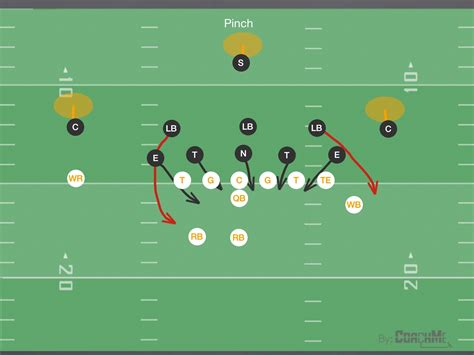 coaching football s 50 defense pinch blitz our of the 5 3 defense youthfootball youth