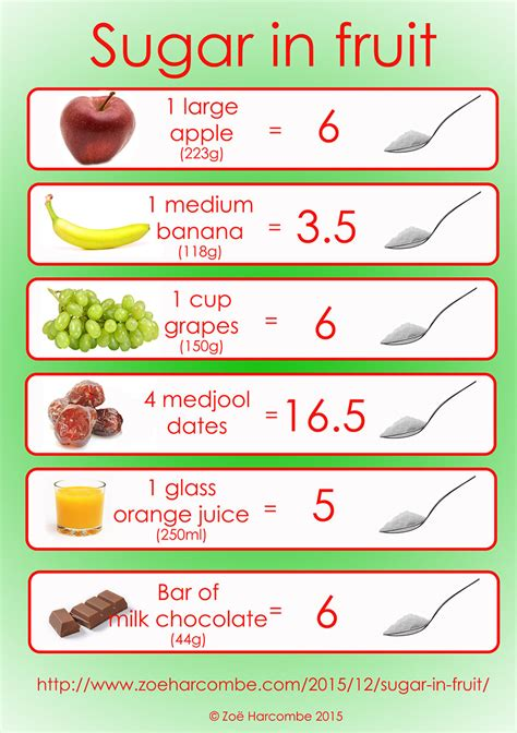 0 sugar fruits sugar in fruit zo 235 harcombe