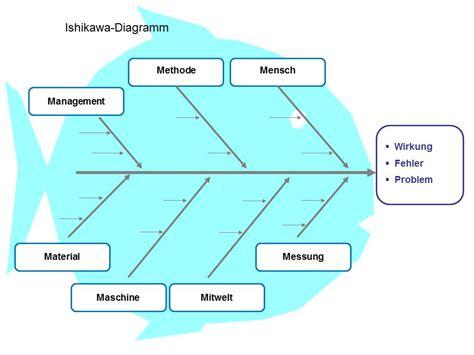 ishikawa diagramme 7m ishikawa diagramm 7m ishikawa diagramm 7m ishikawa