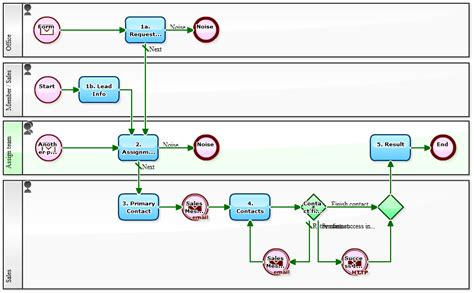 continuous workflow continuous workflow of a typical scenario for a