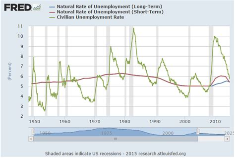what is the normal rate for a reconsidering normal unemployment rate 28 economics 411 monetary and