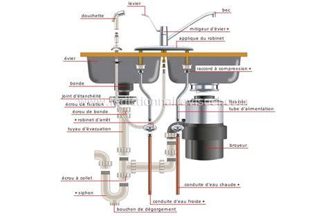 plomberie evier cuisine maison gt plomberie gt exemples de branchement gt 233 vier