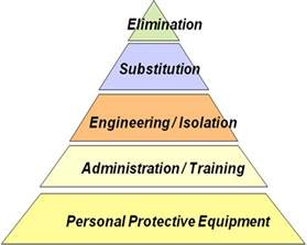 safety pyramid template image gallery risk triangle