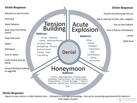 cycle of domestic violence diagram cycle of violence diagram care lodge domestic violence